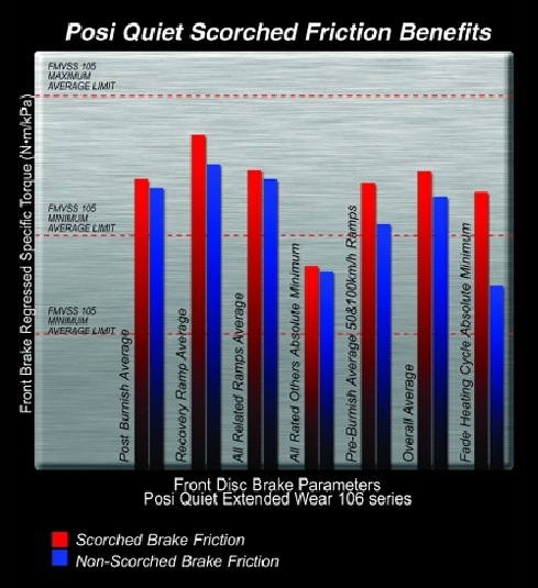 Posi Quiet Scorched Friction Benefits